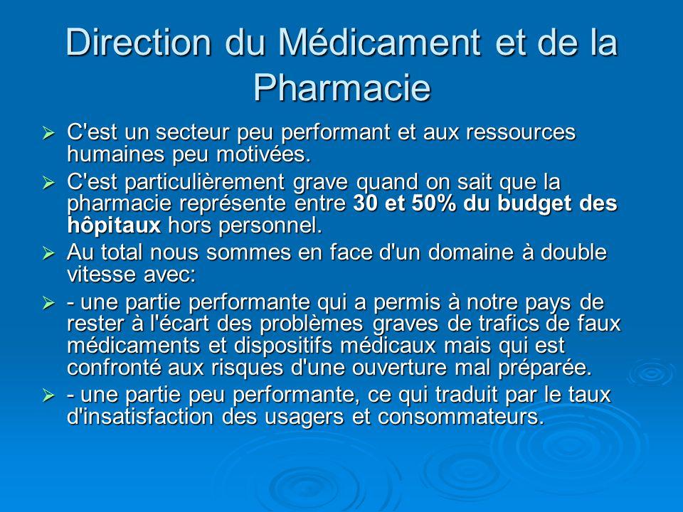 Direction du Médicament et de la Pharmacie  C'est un secteur peu performant et aux ressources humaines peu motivées.  C'est particulièrement grave q