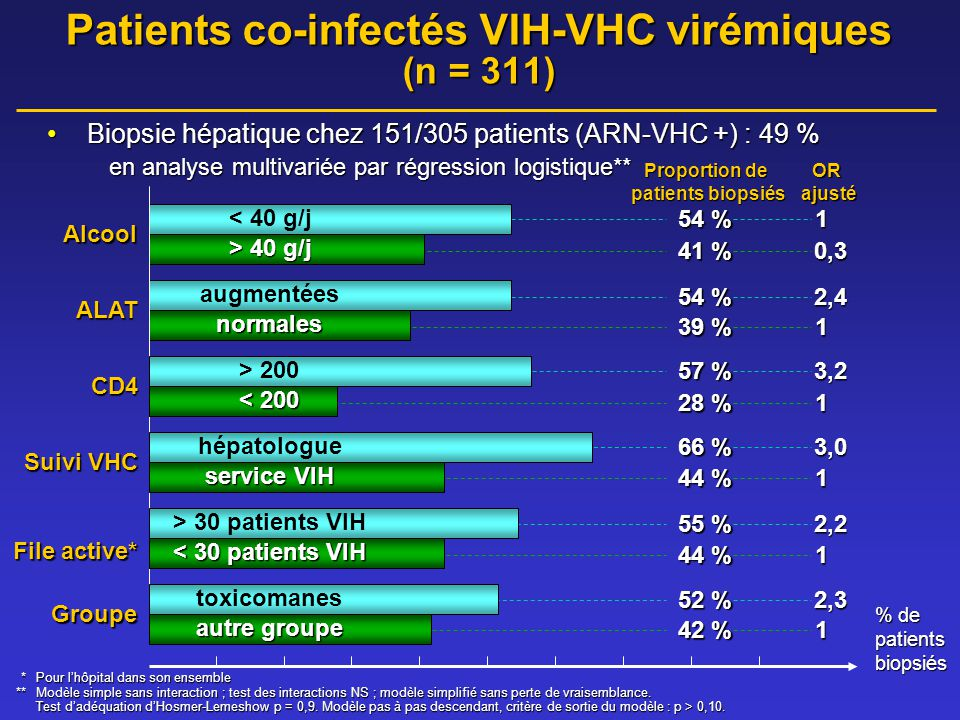 42 % 1 52 % 2,3 44 % 1 55 % 2,2 44 % 1 66 % 3,0 57 % 3,2 Patients co-infectés VIH-VHC virémiques (n = 311) •Biopsie hépatique chez 151/305 patients (A