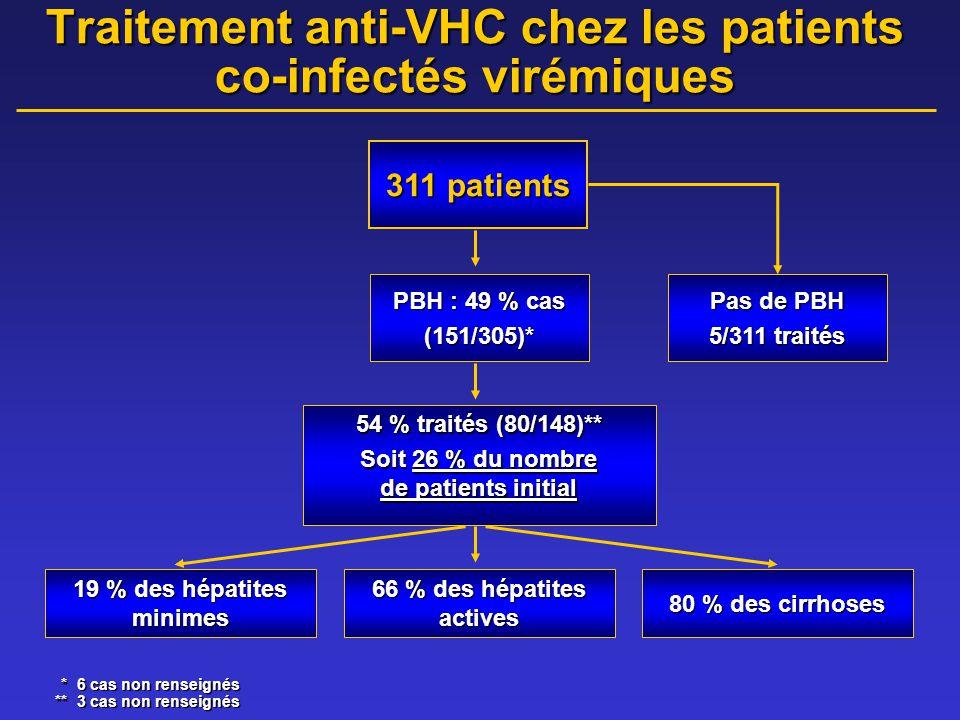 Traitement anti-VHC chez les patients co-infectés virémiques *6 cas non renseignés **3 cas non renseignés PBH : 49 % cas (151/305)* Pas de PBH 5/311 traités 54 % traités (80/148)** Soit 26 % du nombre de patients initial 19 % des hépatites minimes 66 % des hépatites actives 80 % des cirrhoses 311 patients
