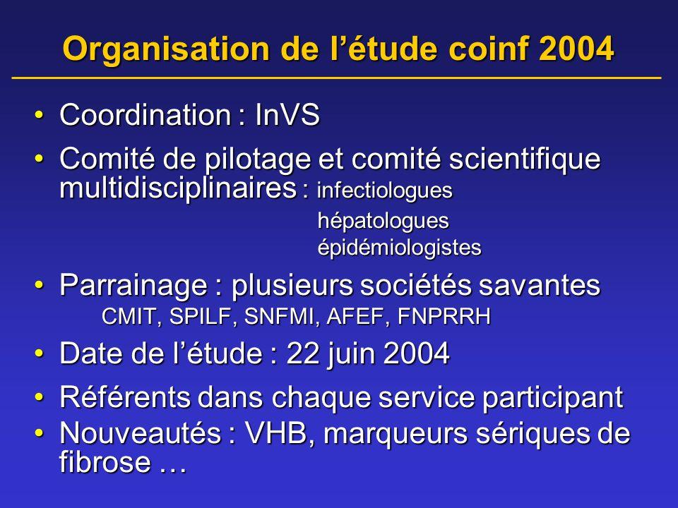 Organisation de l'étude coinf 2004 •Coordination : InVS •Comité de pilotage et comité scientifique multidisciplinaires : infectiologues hépatologues hépatologues épidémiologistes épidémiologistes •Parrainage : plusieurs sociétés savantes CMIT, SPILF, SNFMI, AFEF, FNPRRH •Date de l'étude : 22 juin 2004 •Référents dans chaque service participant •Nouveautés : VHB, marqueurs sériques de fibrose …