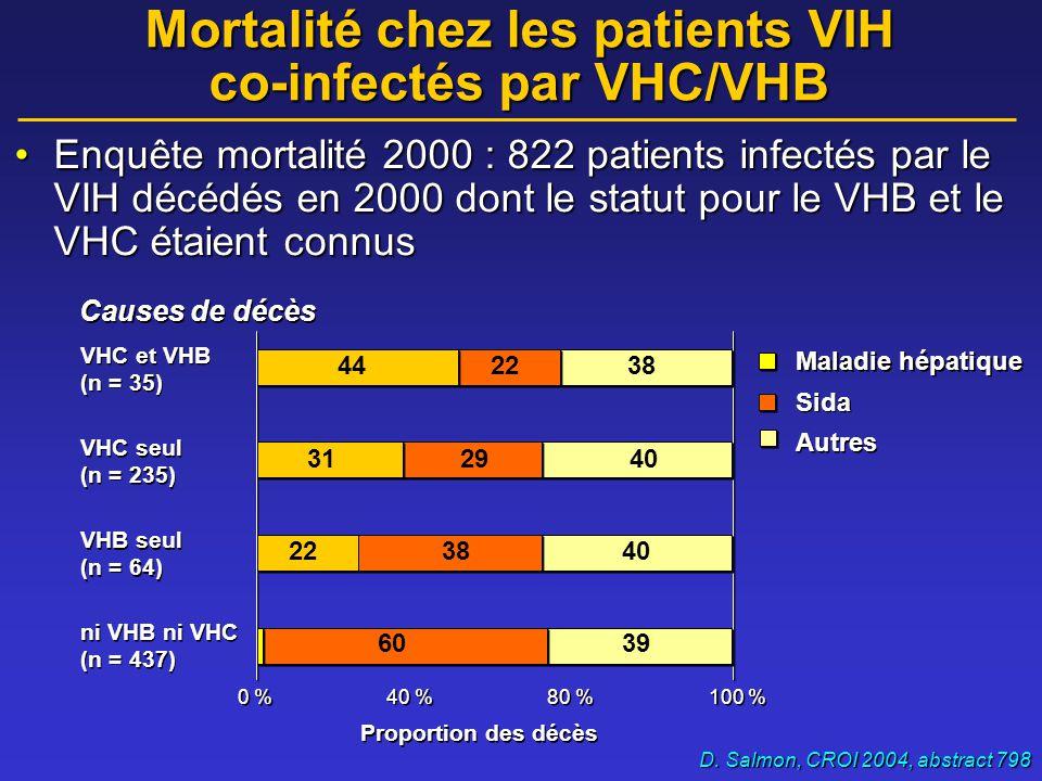 Mortalité des patients infectés par le VIH Étude MORTAVIC Rosenthal, AIDS, 2003 0% 2% 4% 6% 8% 10% 199519972001 Décès autres Décès foie Décès SIDA 1,5 % 8,8 % 14,3 % Patients VHC+ ou VHB+VHC+