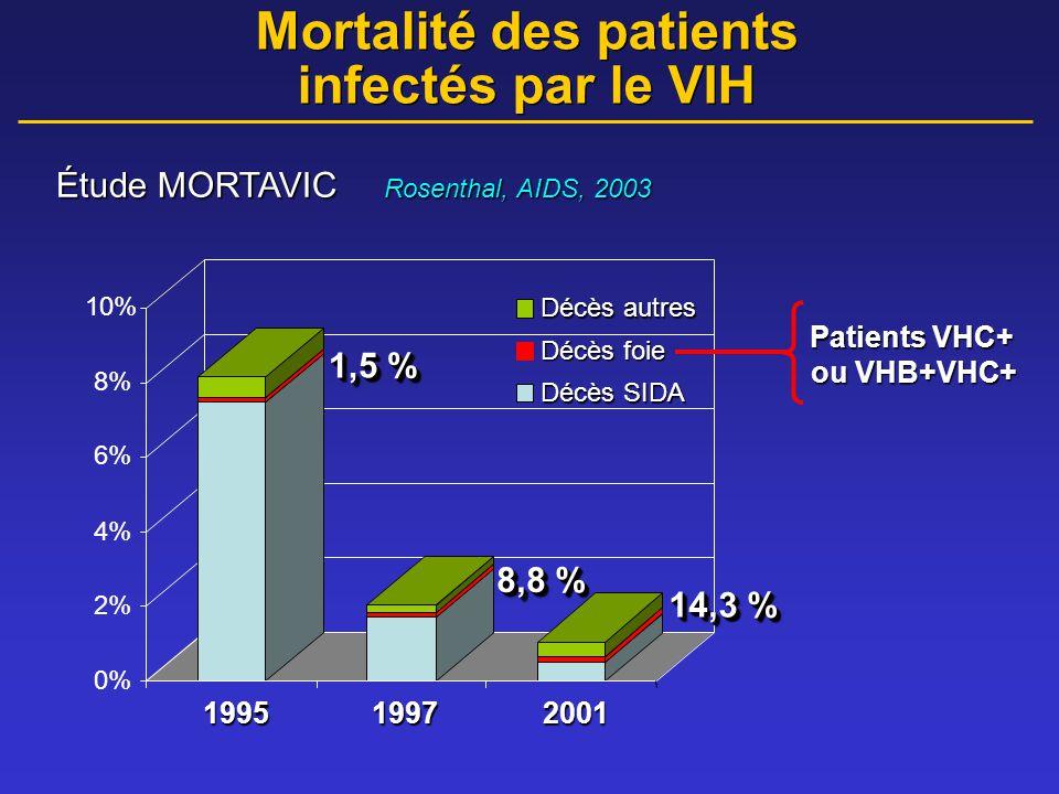 Asia 26 % Europe 33-34 % 33-34 % Spain 50 % United States 30 % Prévalence mondiale du VHC chez les patients infectés par le VIH France 28 % En 2001 Afrique 4 % ?
