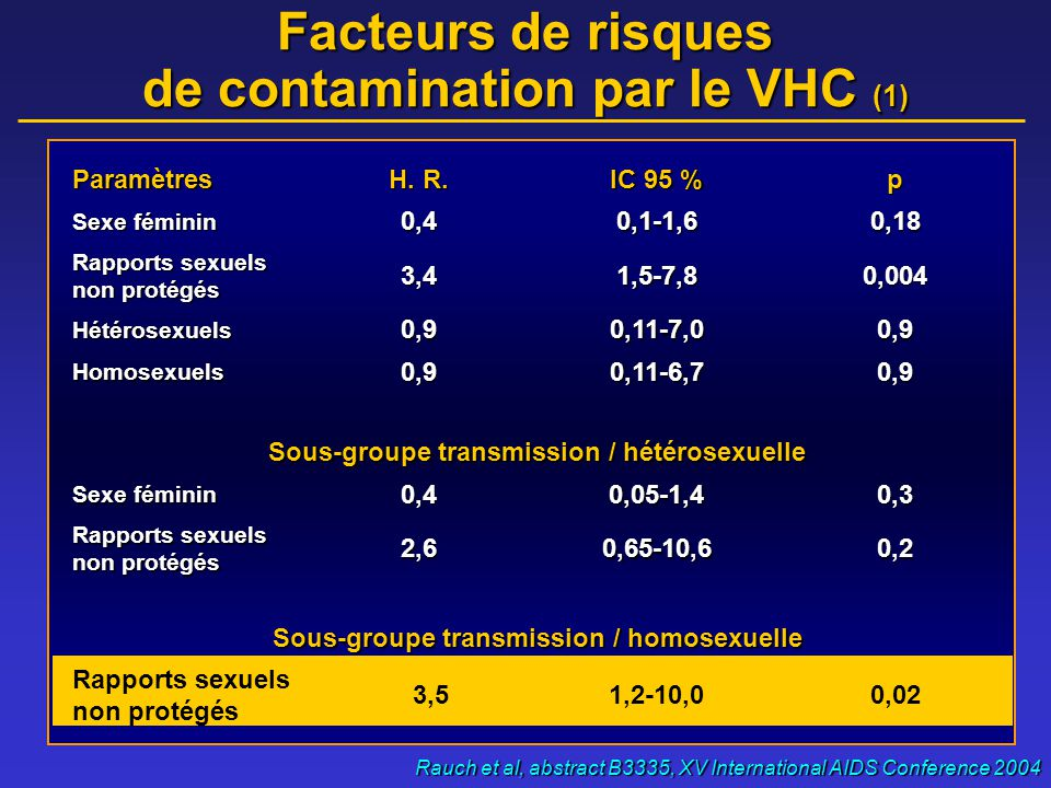 Facteurs de risques de contamination par le VHC (1) Rauch et al, abstract B3335, XV International AIDS Conference 2004 Paramètres H. R. IC 95 % p Sexe