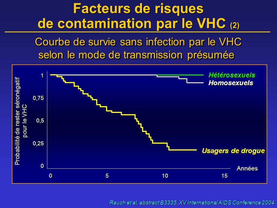 « Actu » épidémiologie VIH/VHC (2) •Cohortes US (CDC) : 16 667 personnes dans 10 villes •1996 - Juillet 2003 •24 % de coinfection VIH/VHC •1 052 décès •Facteurs de risques de décès : –Trois modèles avec un risque X 1,3 (HR=1,3 ;1,1-1,5) •Mais pas d'augmentation du risque de décès si on tient compte de facteurs de confusion : alcool, infection par le VHC (doute ?) Sullivan et al, abstract Or1325, XV International AIDS Conference 2004