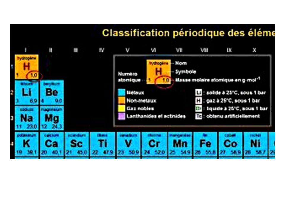 • La masse molaire moléculaire d'une espèce chimique moléculaire est la masse d'une mole de ces molécules – Elle est égale à la somme des masses molaires atomiques de tous les atomes présents dans la molécule – Elle s'exprime en g.mol -1