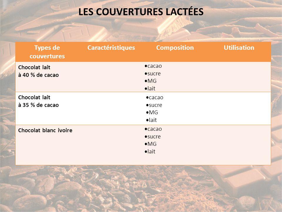 LES COUVERTURES LACTÉES Types de couvertures CaractéristiquesCompositionUtilisation Chocolat lait à 40 % de cacao  Goût vanille caramel Mélange intime cacao, lait entier, malt et vanille  cacao 40,0%  sucre 36,0%  MG 40,4%  lait 23,5% Chocolat lait à 35 % de cacao  cacao  sucre  MG  lait Chocolat blanc ivoire  cacao  sucre  MG  lait