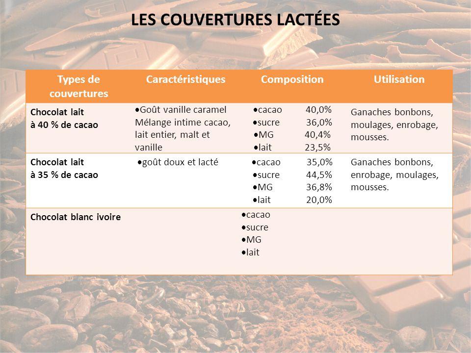LES COUVERTURES LACTÉES Types de couvertures CaractéristiquesCompositionUtilisation Chocolat lait à 40 % de cacao  Goût vanille caramel Mélange intime cacao, lait entier, malt et vanille  cacao 40,0%  sucre 36,0%  MG 40,4%  lait 23,5% Ganaches bonbons, moulages, enrobage, mousses.