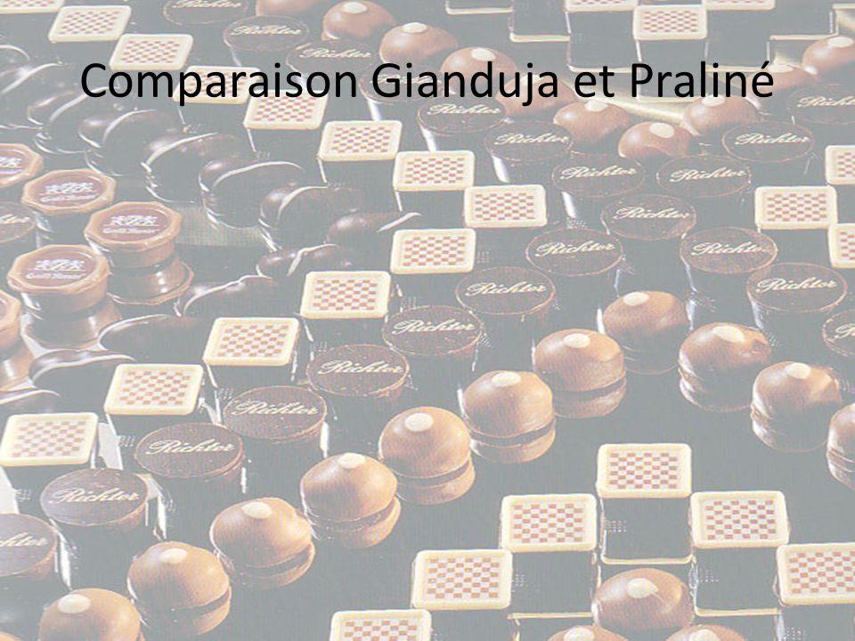 • Comme le praliné, le gianduja est à base de noisettes torréfiées et de sucre, cependant le sucre n est pas caramélisé, la pâte obtenue est broyée beaucoup plus finement, la quantité de matière grasse est plus importante (soit par l ajout de beurre de cacao, de crème, de beurre ou d huile), et enfin le gianduja contient du chocolat en plus grande proportion.