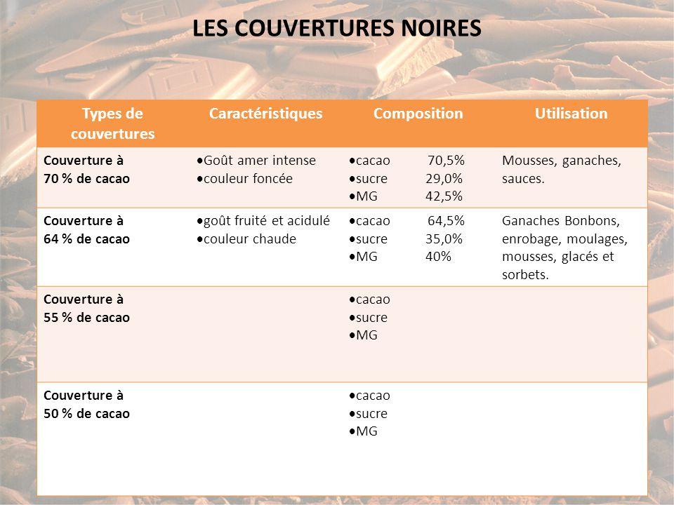 LES COUVERTURES NOIRES Types de couvertures CaractéristiquesCompositionUtilisation Couverture à 70 % de cacao  Goût amer intense  couleur foncée  cacao 70,5%  sucre 29,0%  MG 42,5% Mousses, ganaches, sauces.