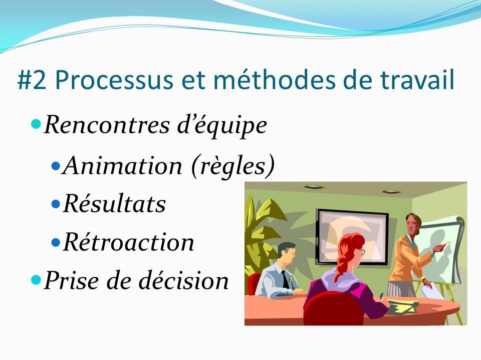 #2 Processus et méthodes de travail  Rencontres d'équipe  Animation (règles)  Résultats  Rétroaction  Prise de décision