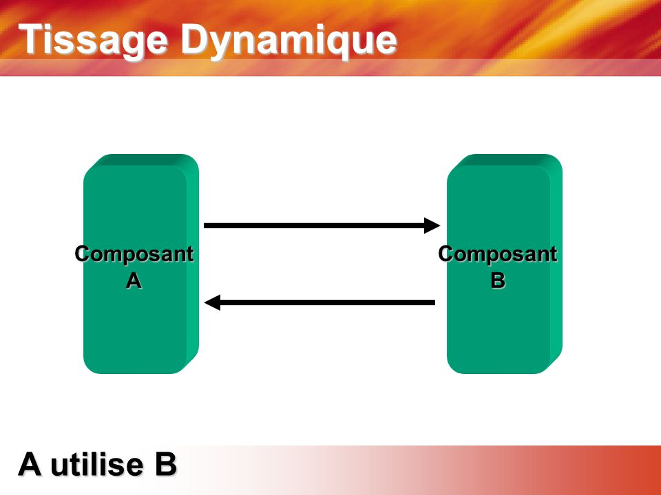 Tissage Dynamique ComposantAComposantB A utilise B