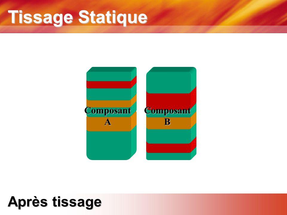 Tissage Statique Après tissage ComposantAComposantB