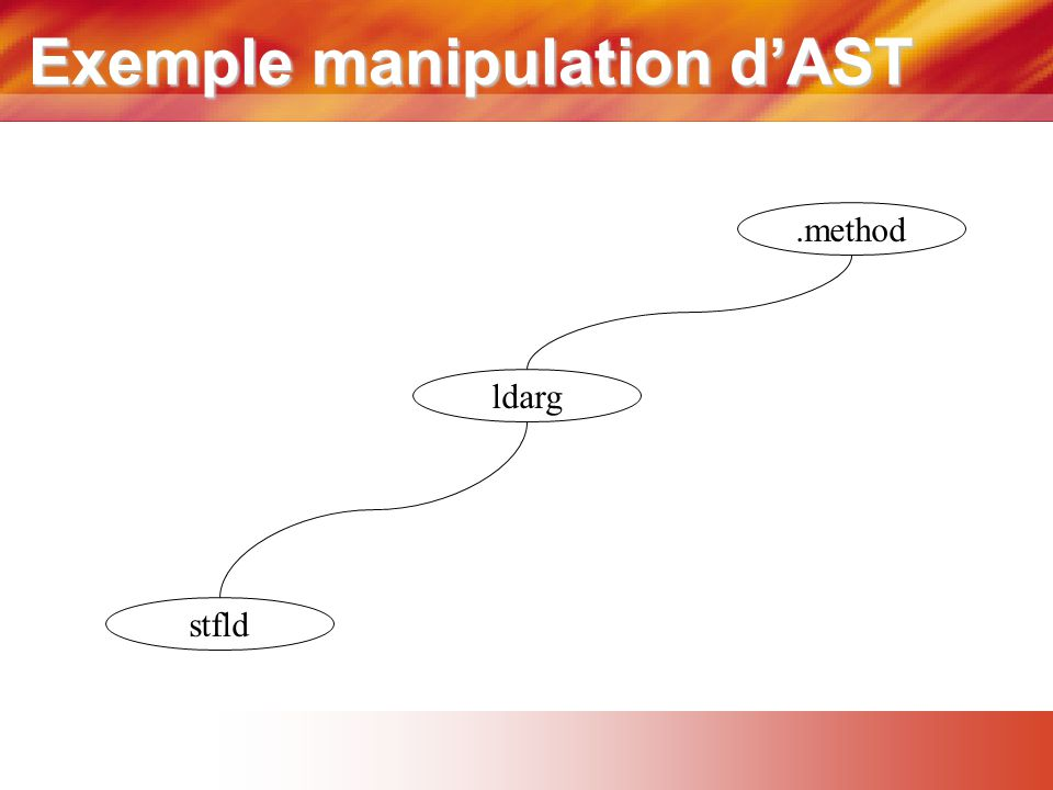 Exemple manipulation d'AST.method ldarg stfld