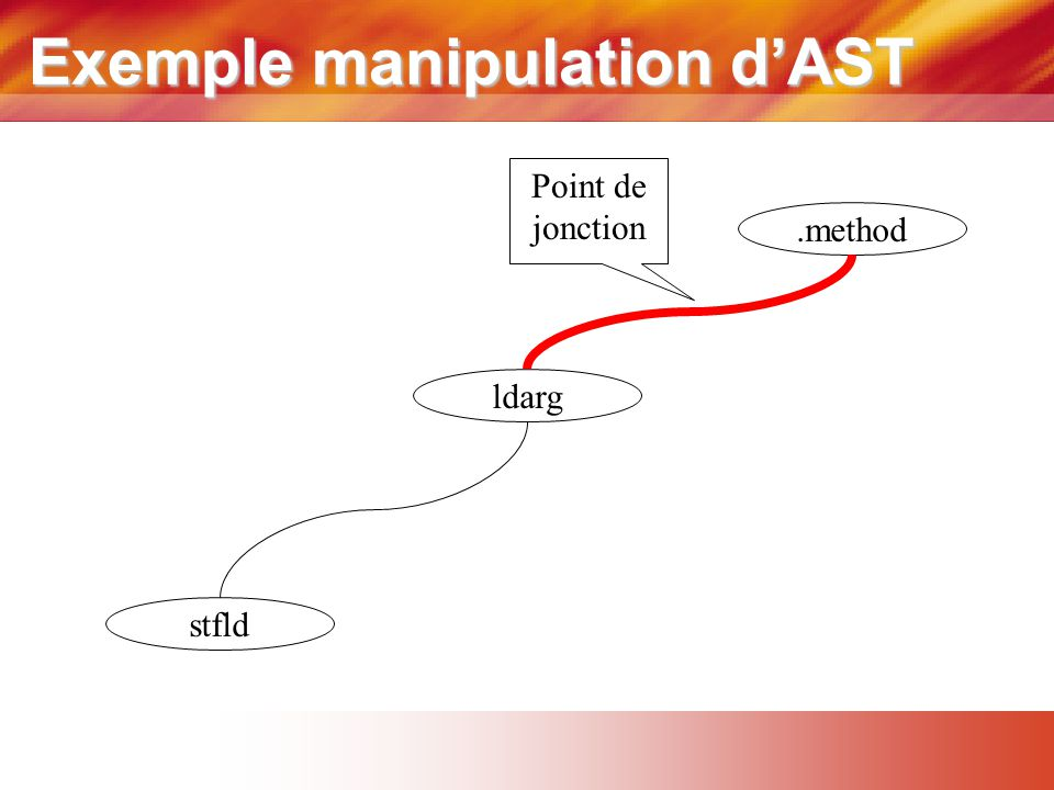 Exemple manipulation d'AST.method ldarg stfld Point de jonction