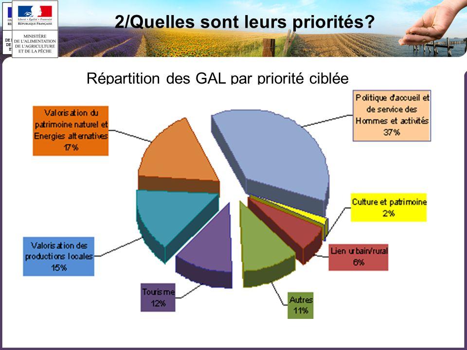 2/Quelles sont leurs priorités Répartition des GAL par priorité ciblée