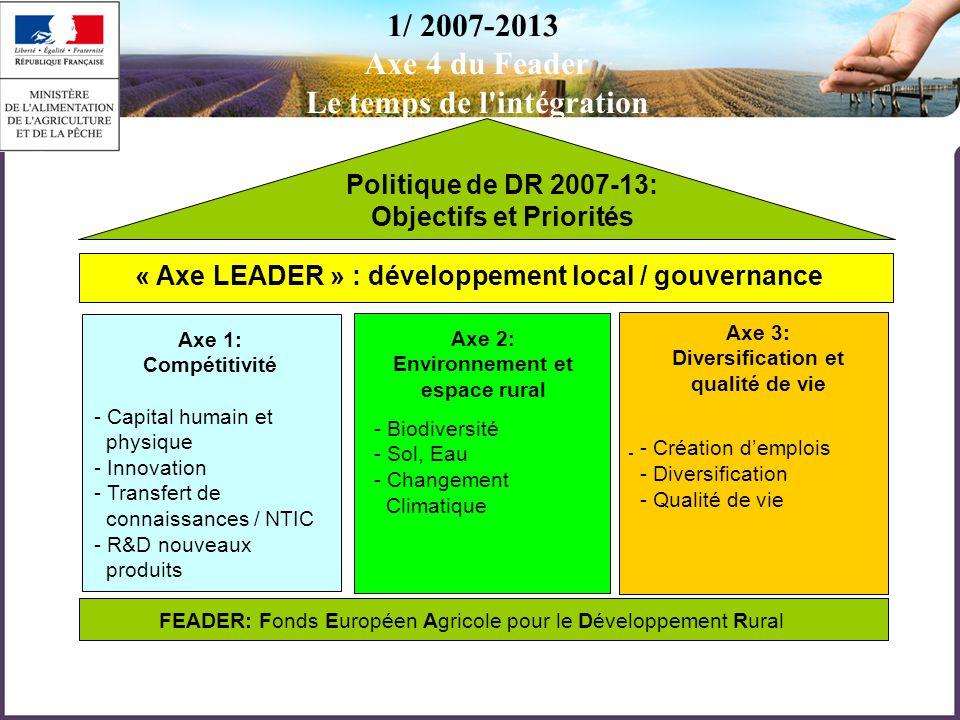 - Politique de DR 2007-13: Objectifs et Priorités « Axe LEADER » : développement local / gouvernance Axe 1: Compétitivité - Capital humain et physique - Innovation - Transfert de connaissances / NTIC - R&D nouveaux produits Axe 2: Environnement et espace rural - Biodiversité - Sol, Eau - Changement Climatique Axe 3: Diversification et qualité de vie - Création d'emplois - Diversification - Qualité de vie FEADER: Fonds Européen Agricole pour le Développement Rural 1/ 2007-2013 Axe 4 du Feader Le temps de l intégration