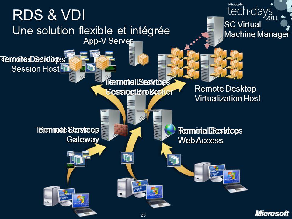 23 RDS & VDI Une solution flexible et intégrée Remote Desktop Virtualization Host SC Virtual Machine Manager Remote Desktop Gateway Terminal Services