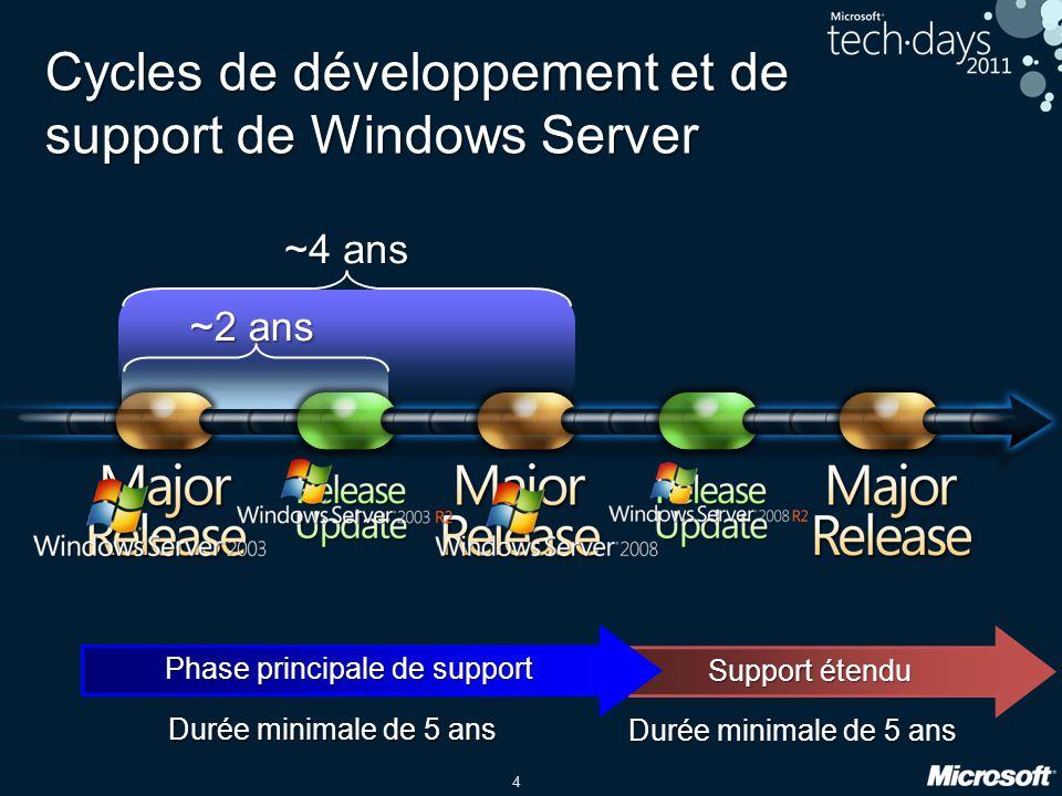 4 ~4 ans ~2 ans Cycles de développement et de support de Windows Server Phase principale de support Support étendu Durée minimale de 5 ans