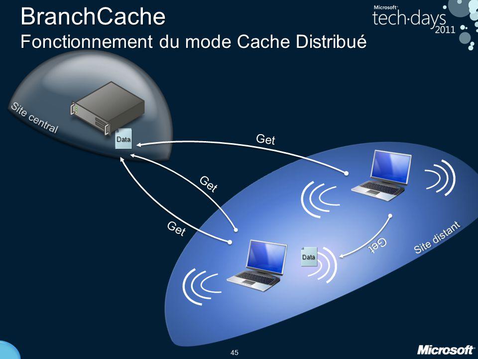 45 Get Get ID Get Data BranchCache Fonctionnement du mode Cache Distribué Get ID Data Data