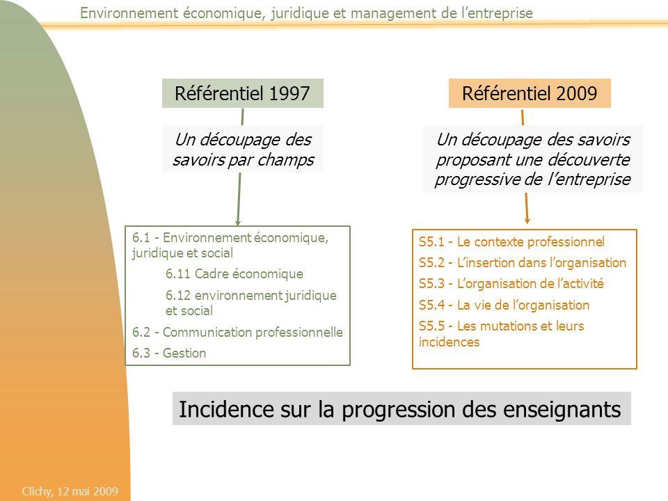 Environnement économique, juridique et management de l'entreprise Référentiel 1997 6.1 - Environnement économique, juridique et social 6.11 Cadre écon