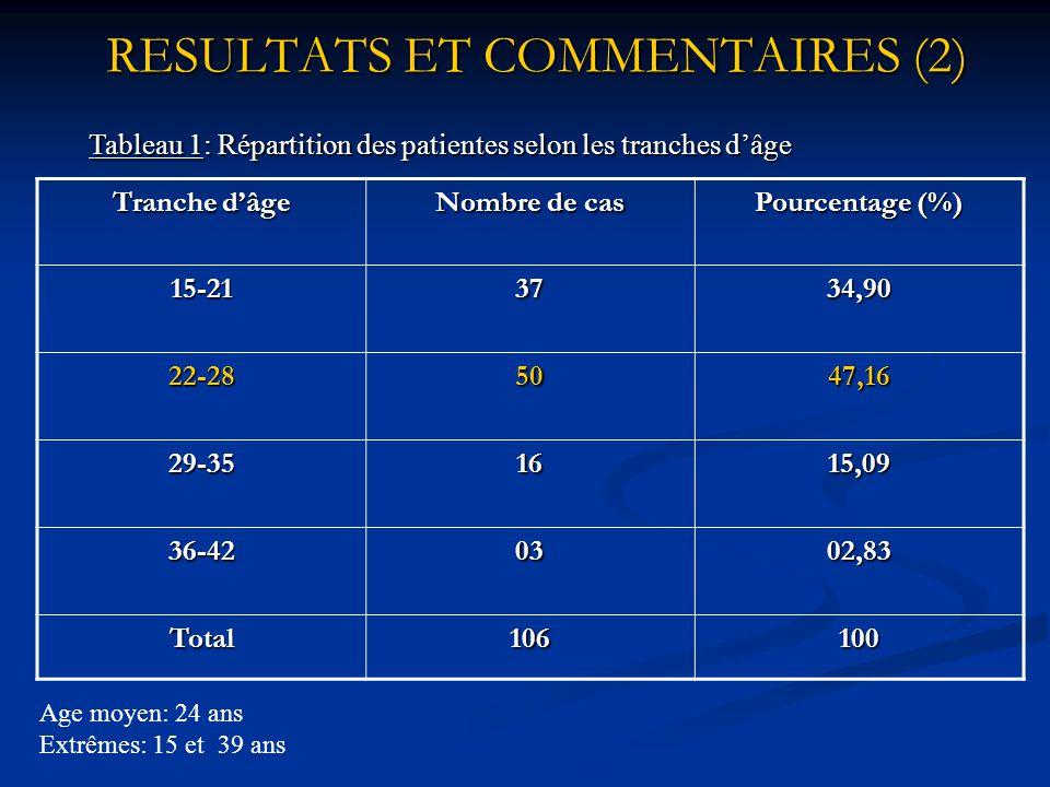RESULTATS ET COMMENTAIRES (1) Fig1: Fréquence de l'accès palustre simple chez les femmes enceintes KABA K. 15%, 2002 Guinée.