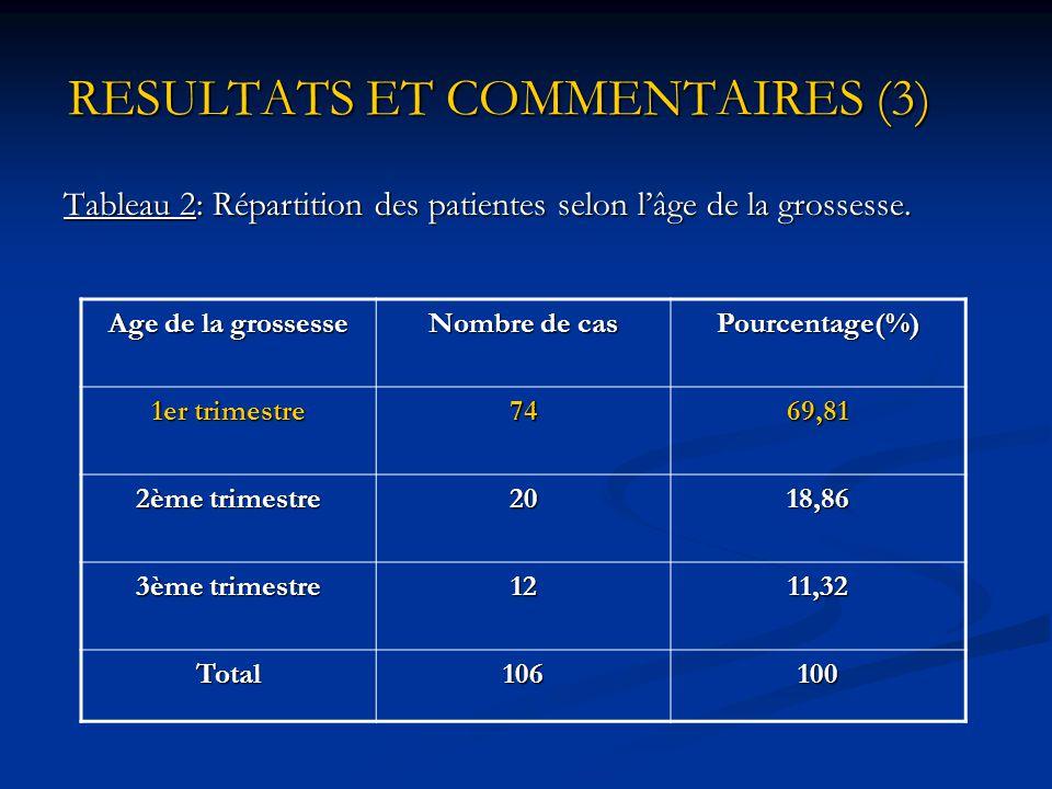 RESULTATS ET COMMENTAIRES (2) RESULTATS ET COMMENTAIRES (2) Tranche d'âge Nombre de cas Pourcentage (%) 15-213734,90 22-285047,16 29-351615,09 36-420302,83 Total106100 Age moyen: 24 ans Extrêmes: 15 et 39 ans Tableau 1: Répartition des patientes selon les tranches d'âge