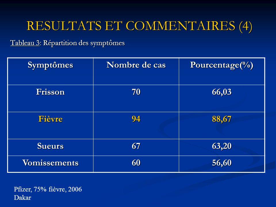 RESULTATS ET COMMENTAIRES (3) Tableau 2: Répartition des patientes selon l'âge de la grossesse. Age de la grossesse Nombre de cas Pourcentage(%) 1er t
