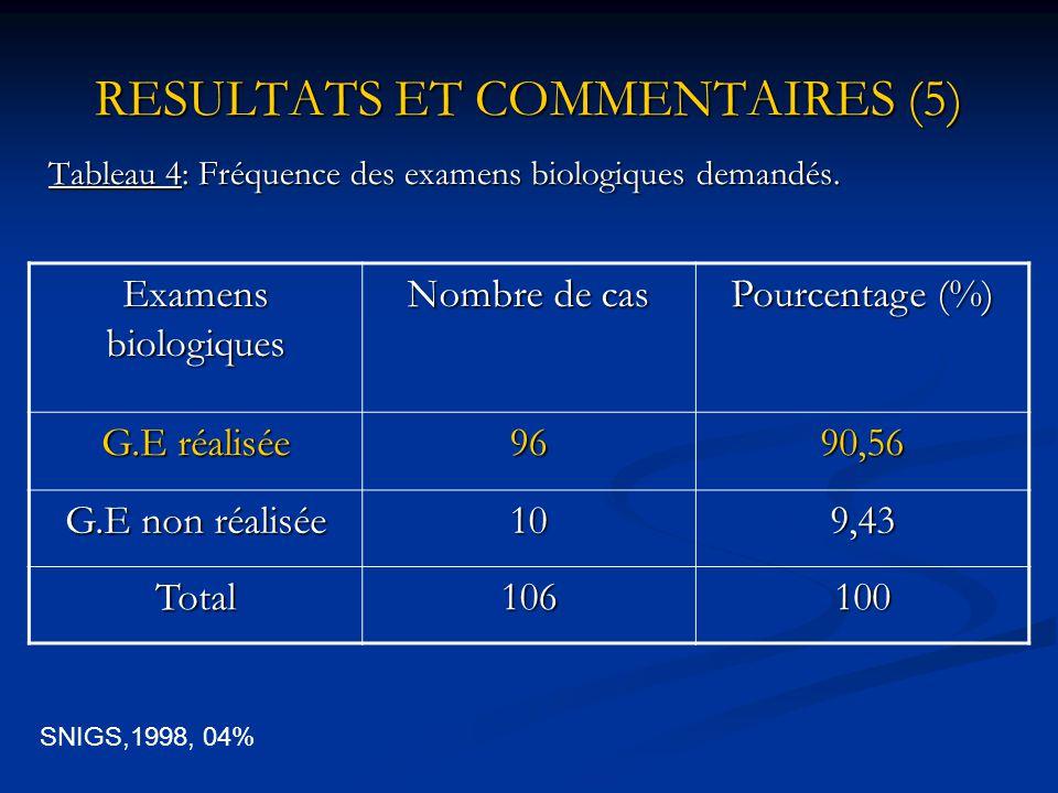 RESULTATS ET COMMENTAIRES (4) RESULTATS ET COMMENTAIRES (4) Tableau 3: Répartition des symptômes Symptômes Nombre de cas Pourcentage(%) Frisson7066,03