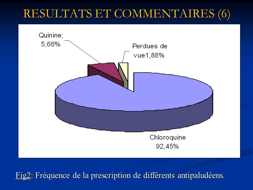RESULTATS ET COMMENTAIRES (5) Tableau 4: Fréquence des examens biologiques demandés. Examens biologiques Nombre de cas Pourcentage (%) G.E réalisée 96