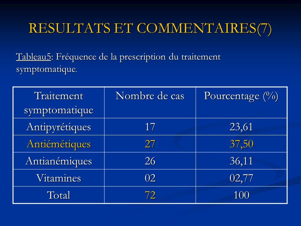 RESULTATS ET COMMENTAIRES (6) Fig2: Fréquence de la prescription de différents antipaludéens.