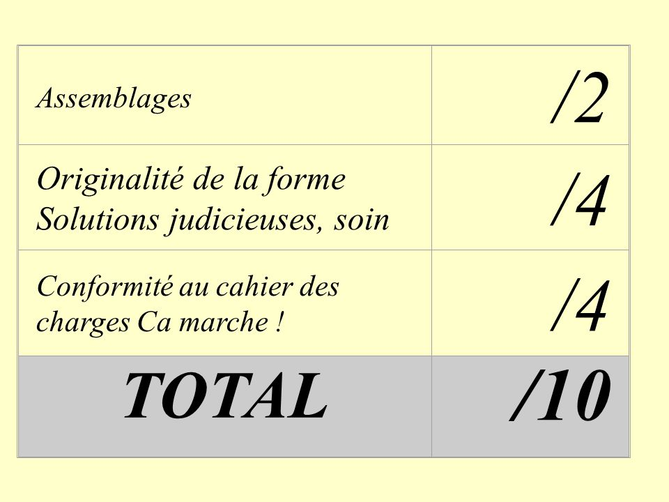 Assemblages /2 Originalité de la forme Solutions judicieuses, soin /4 Conformité au cahier des charges Ca marche ! /4 TOTAL /10
