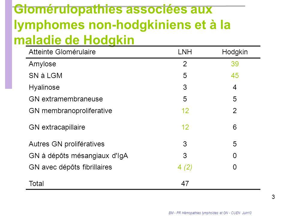 BM - PR Hémopathies lymphoïdes et GN - CUEN Juin10 3 Glomérulopathies associées aux lymphomes non-hodgkiniens et à la maladie de Hodgkin Atteinte GlomérulaireLNHHodgkin Amylose239 SN à LGM545 Hyalinose34 GN extramembraneuse55 GN membranoproliferative122 GN extracapillaire126 Autres GN prolifératives35 GN à dépôts mésangiaux d IgA30 GN avec dépôts fibrillaires4 (2)0 Total47