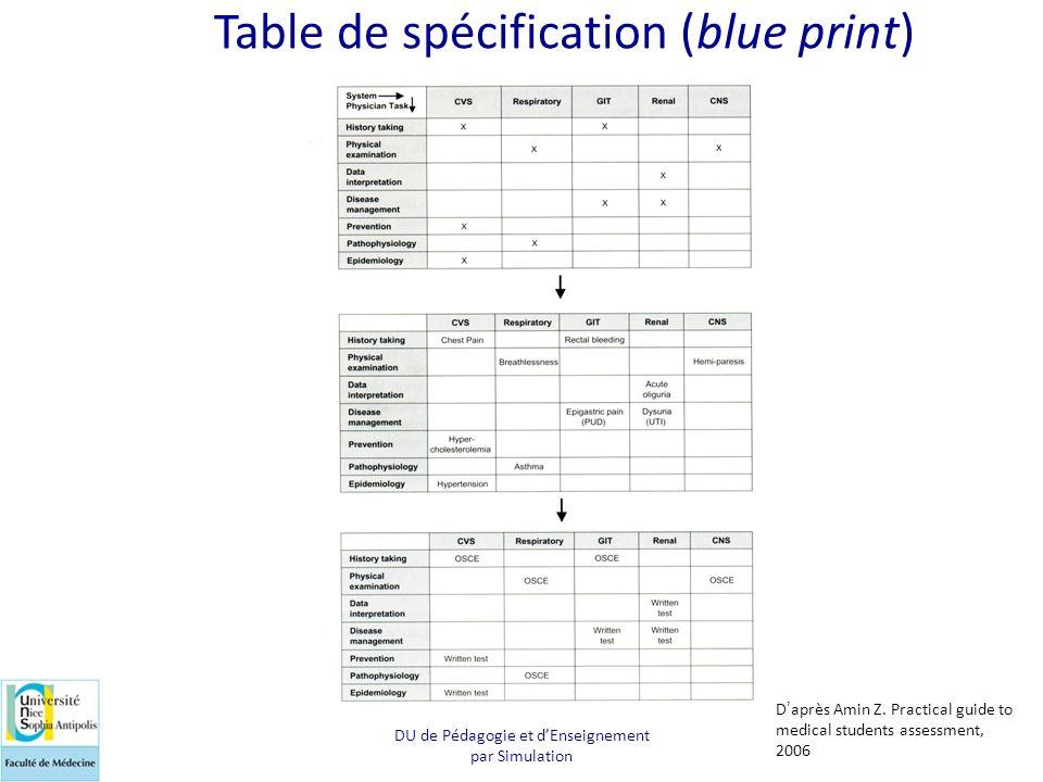 DU de Pédagogie et d'Enseignement par Simulation Table de spécification (blue print) D'après Amin Z. Practical guide to medical students assessment, 2