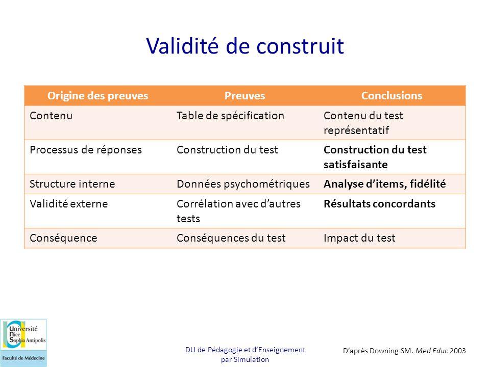 Validité de construit Origine des preuvesPreuvesConclusions ContenuTable de spécificationContenu du test représentatif Processus de réponsesConstructi