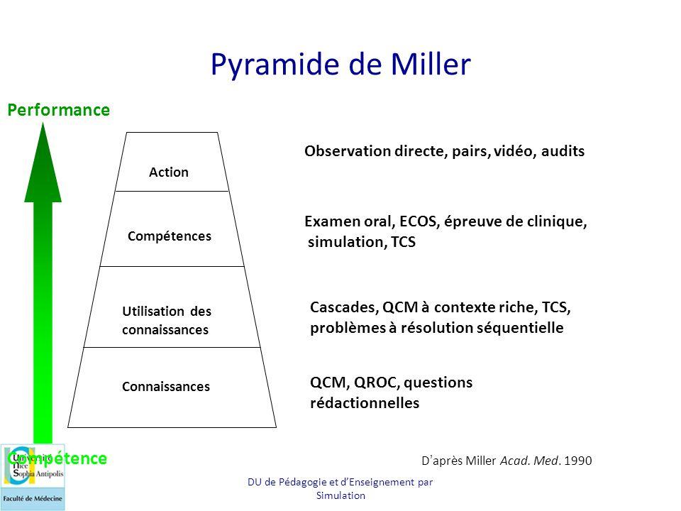 DU de Pédagogie et d'Enseignement par Simulation Pyramide de Miller Connaissances Utilisation des connaissances Compétences Action QCM, QROC, question