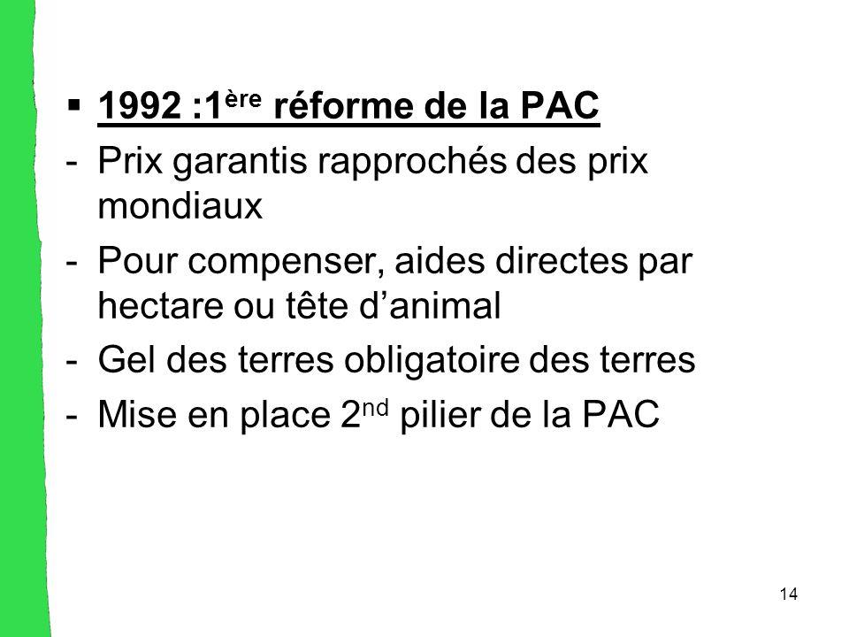 14  1992 :1 ère réforme de la PAC -Prix garantis rapprochés des prix mondiaux -Pour compenser, aides directes par hectare ou tête d'animal -Gel des terres obligatoire des terres -Mise en place 2 nd pilier de la PAC