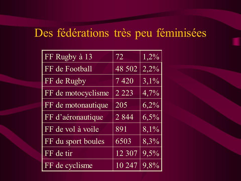 Des fédérations très féminisées FFEPGV522 75494% FF Twirling Bâton8 40592% FFEPMM158 01390% FF de Danse43 92990% FF Gymnastique192 22978% FF d'équitation394 76077% FF de la Retraite Sportive31 33669% F sportive et culturelle de France148 01366%