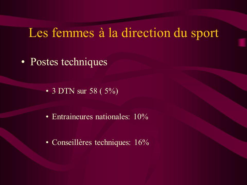 Les femmes à la direction du sport Niveau Poste occupé DépartementalNational Présidente14%6% S.Générale36%20% Trésorière26%13% Pdte Commission20%
