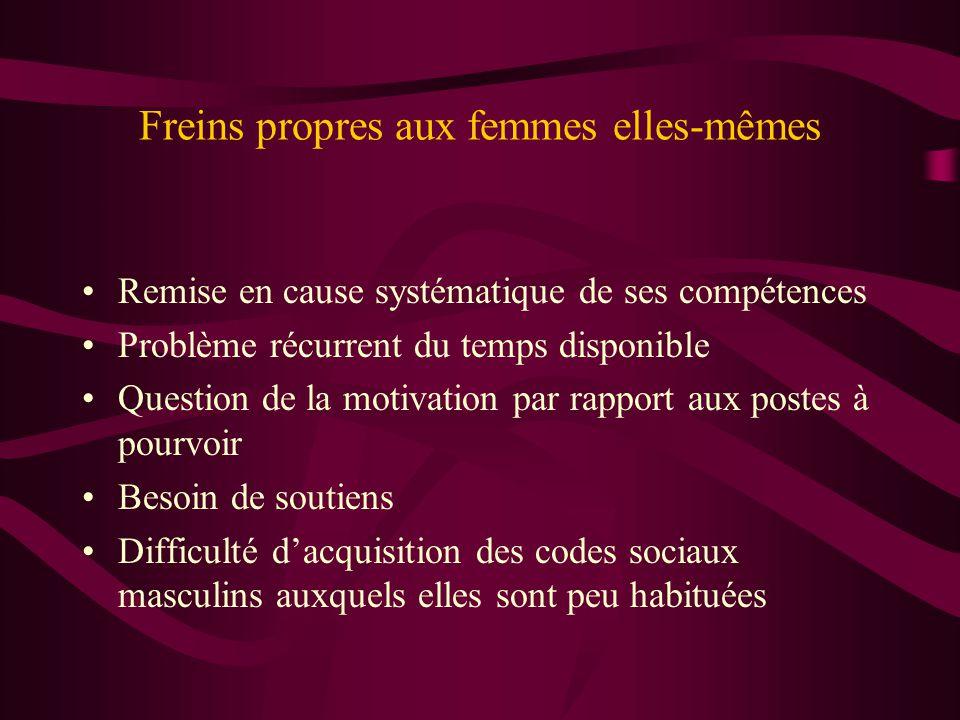 Les freins à l'accès aux postes de dirigeantes •Freins propres aux femmes elles-mêmes •Freins propres à la structure d'accueil et à l'environnement sportif