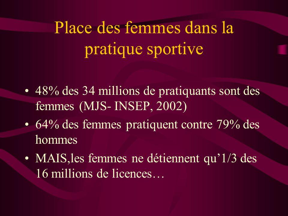 Place des femmes dans la pratique sportive •48% des 34 millions de pratiquants sont des femmes (MJS- INSEP, 2002) •64% des femmes pratiquent contre 79% des hommes •MAIS,les femmes ne détiennent qu'1/3 des 16 millions de licences…