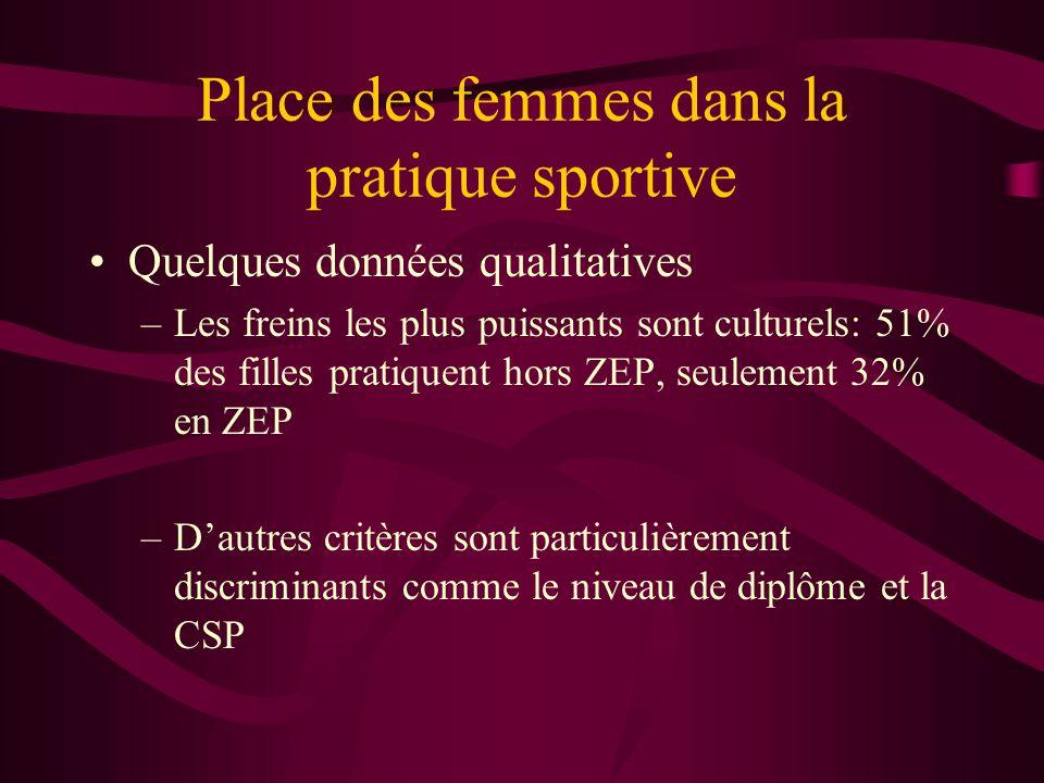 Place des femmes dans la pratique sportive •Quelques données qualitatives –Les freins les plus puissants sont culturels: 51% des filles pratiquent hors ZEP, seulement 32% en ZEP –D'autres critères sont particulièrement discriminants comme le niveau de diplôme et la CSP