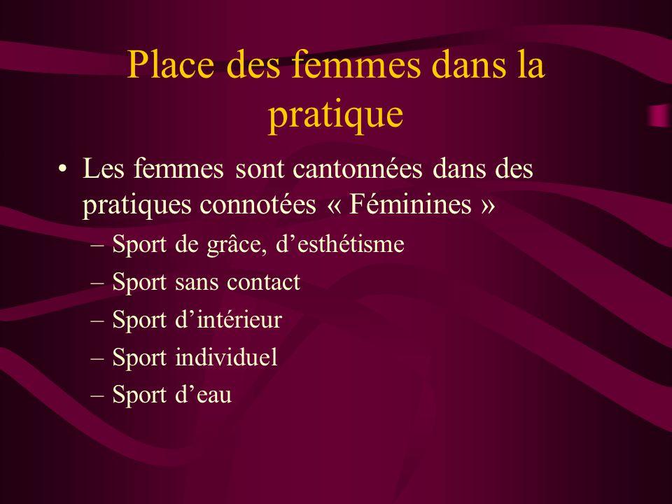 Place des femmes dans la pratique •Les femmes sont cantonnées dans des pratiques connotées « Féminines » –Sport de grâce, d'esthétisme –Sport sans contact –Sport d'intérieur –Sport individuel –Sport d'eau