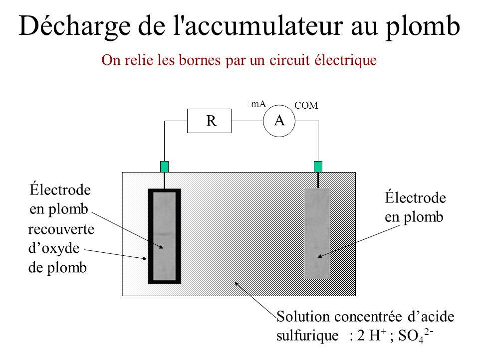 Décharge de l'accumulateur au plomb Électrode en plomb Solution concentrée d'acide sulfurique : 2 H + ; SO 4 2 - Électrode en plomb recouverte d'oxyde