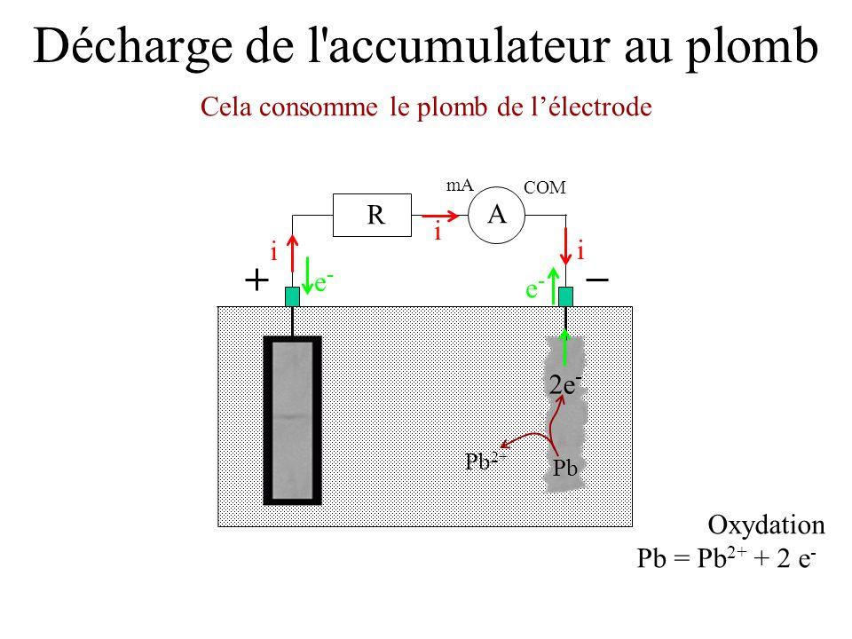 Décharge de l'accumulateur au plomb Cela consomme le plomb de l'électrode mA COM A R i i i e-e- e-e- Oxydation Pb = Pb 2+ + 2 e - 2e - Pb 2+ Pb