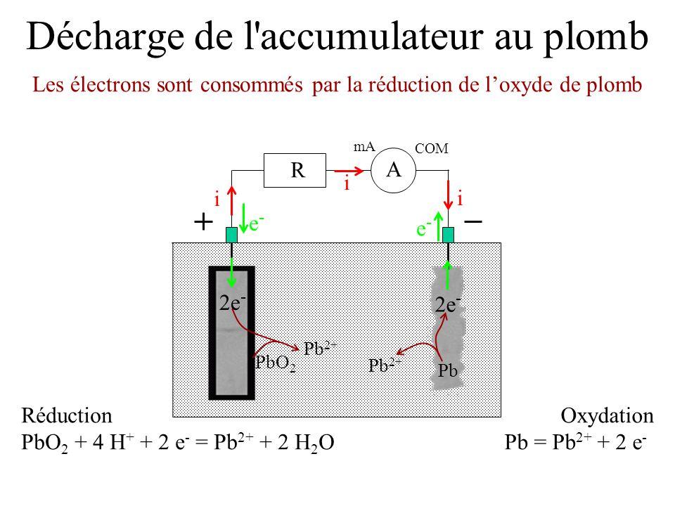 Décharge de l'accumulateur au plomb Les électrons sont consommés par la réduction de l'oxyde de plomb mA COM A R i i i e-e- e-e- Réduction PbO 2 + 4 H