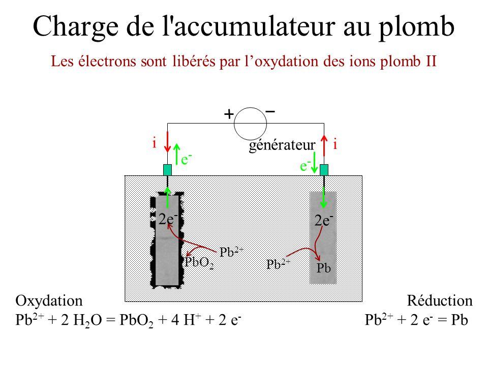Charge de l'accumulateur au plomb générateur e-e- e-e- i i Réduction Pb 2+ + 2 e - = Pb Oxydation Pb 2+ + 2 H 2 O = PbO 2 + 4 H + + 2 e - 2e - Pb 2+ P