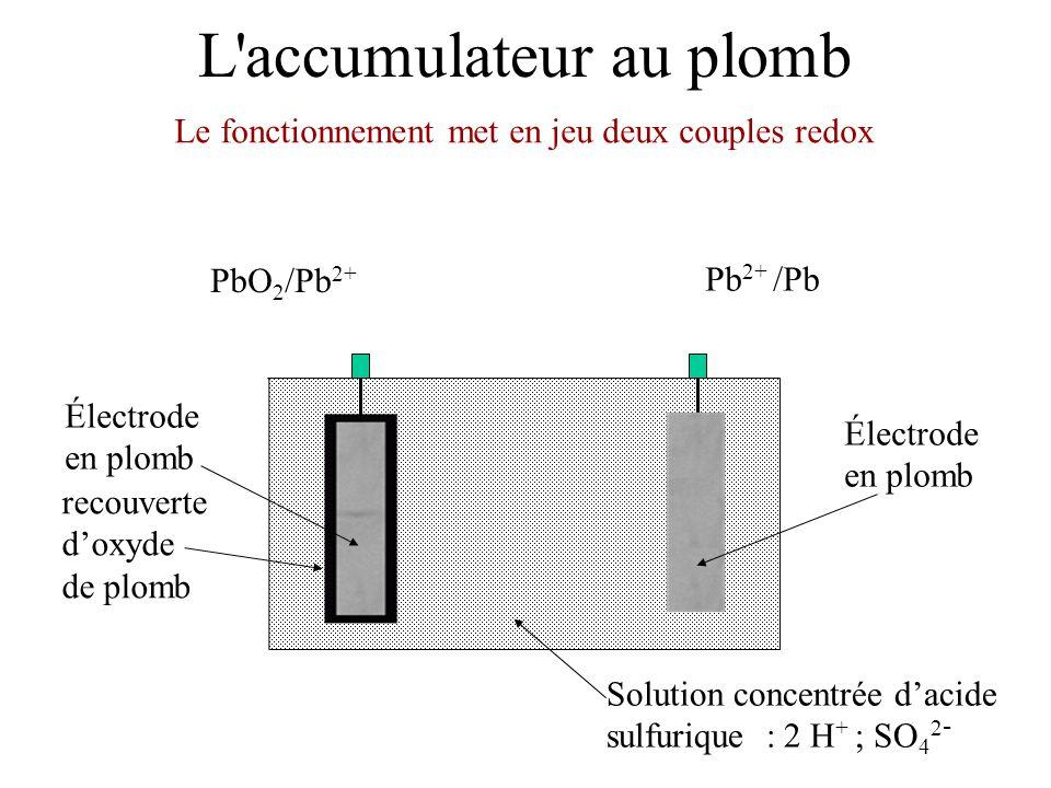 L'accumulateur au plomb Électrode en plomb Solution concentrée d'acide sulfurique : 2 H + ; SO 4 2 - Électrode en plomb recouverte d'oxyde de plomb Le