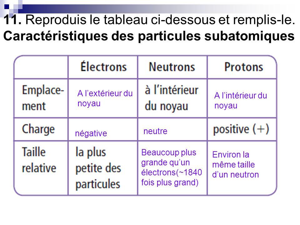 11. Reproduis le tableau ci-dessous et remplis-le. Caractéristiques des particules subatomiques A l'extérieur du noyau A l'intérieur du noyau négative