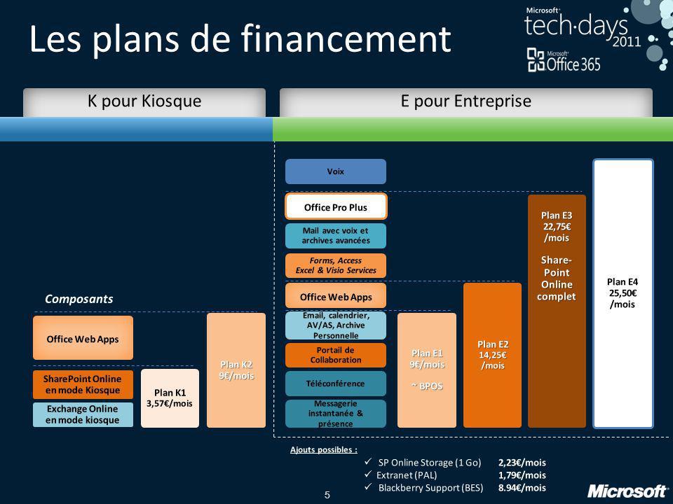5 Les plans de financement Plan K1 3,57€/mois Plan K2 9€/mois Plan E1 9€/mois ~ BPOS Plan E2 14,25€/mois Plan E3 22,75€/mois Share- Point Online compl