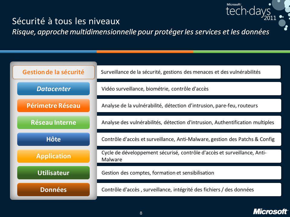 8 Risque, approche multidimensionnelle pour protéger les services et les données Sécurité à tous les niveaux Risque, approche multidimensionnelle pour